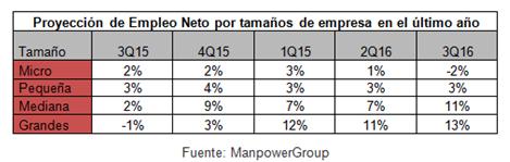 empleo-manpower-regiones