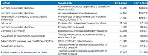 empleos-mas-demandados-pymes