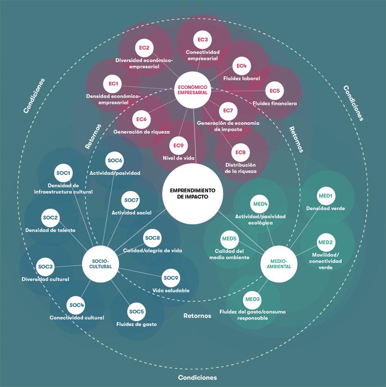 emprendimiento-impacto