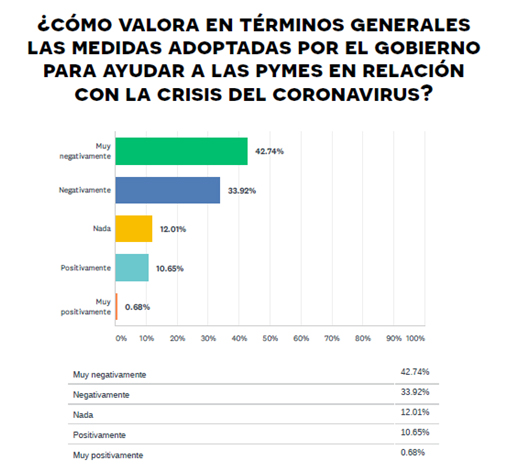 encuesta_coronavirus-CEPYME-10