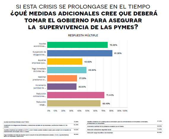 encuesta_coronavirus-CEPYME-15