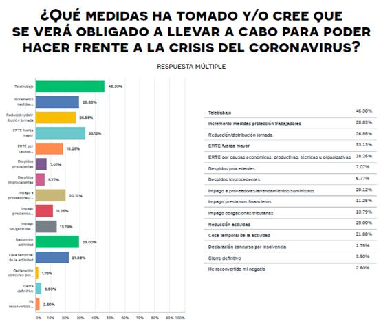 encuesta_coronavirus-CEPYME-8