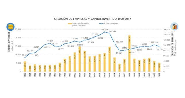 espana-creado-tres-millones-empresas-desde-1990