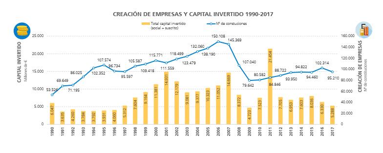 espana-se-creado-casi-tres-millones-empresas-desde-1990