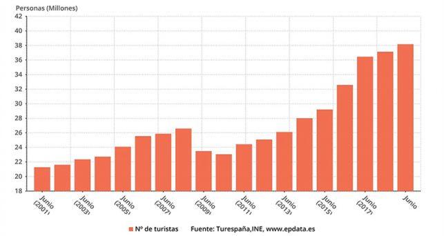 espana-supera-38-millones-turistas-junio