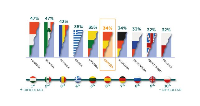 espana-top-ten-paises-europeos-mas-dificultad-afrontar-inicio-ano