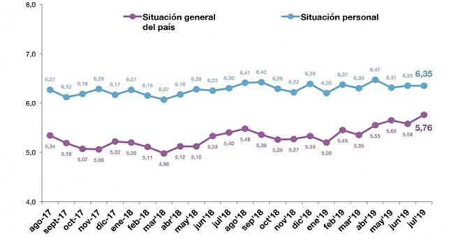espanoles-puntuan-nota-mas-alta-la-situacion-del-pais-desde-la-crisis