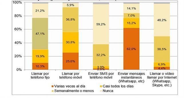 espanoles-utiliza-servicios-mensajeria-online-whatsapp-telegram