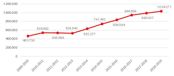 evolucion-contratacion-navidad-2009-2018