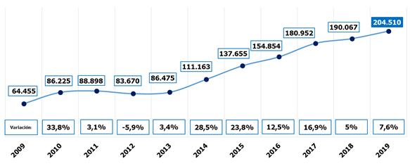 evolucion-contratos-generados-campana-rebajas-2009-2019