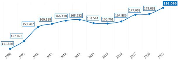 evolucion-demandantes-empleo-ocupados-formacion-superior-2088-2019