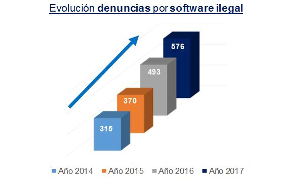 evolucion-denuncias-software-ilegal