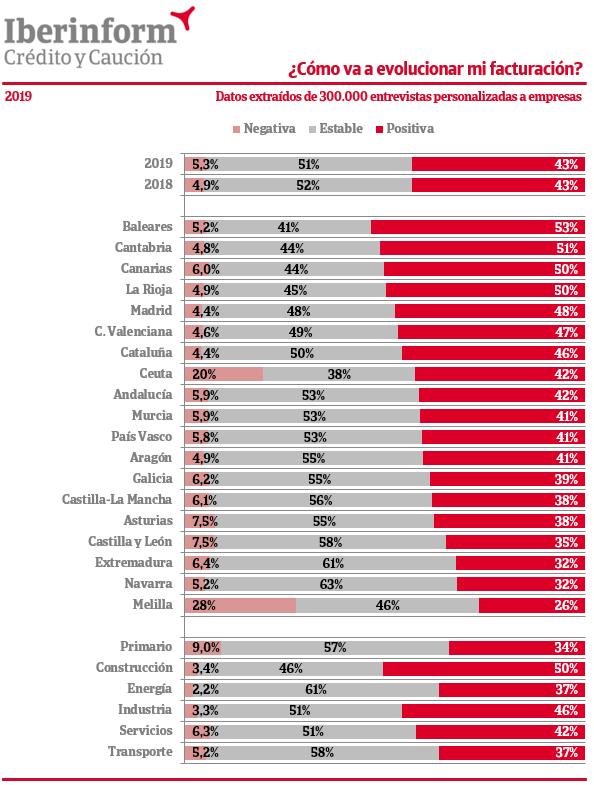 evolucion-facturacion-empresas-2019
