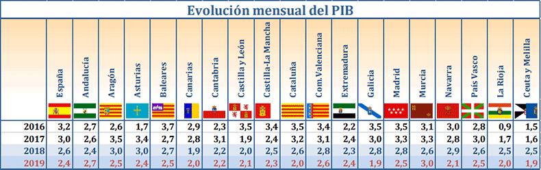 evolucion-mensual-pib