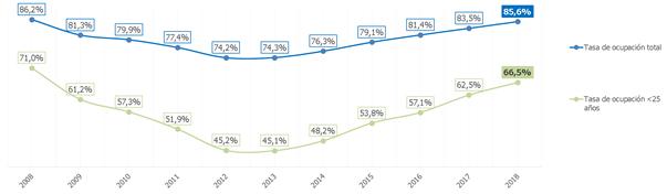evolucion-tasa-ocupacion-menors-25-2008-2018