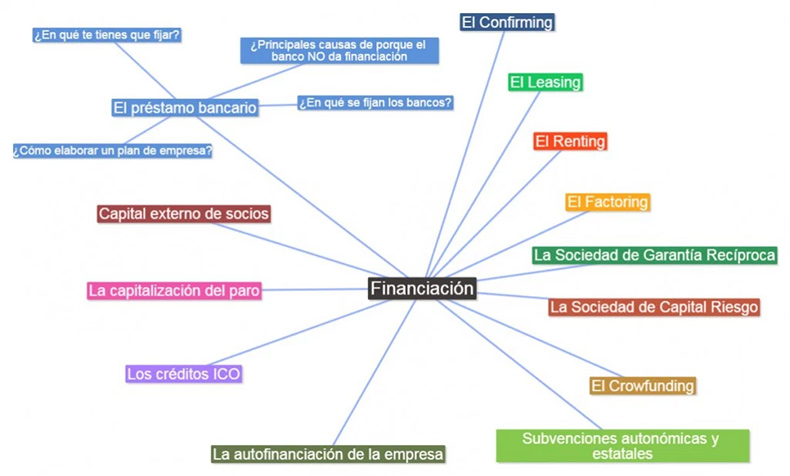 financiacion-pymes
