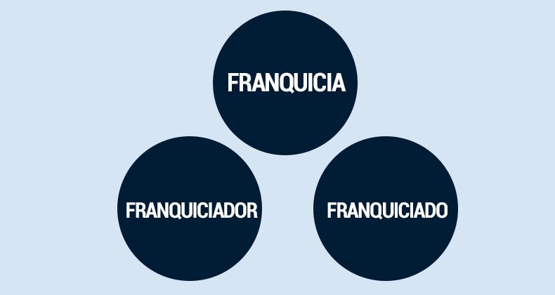 franquicia-franquiciado-franquiciador-franchseeker