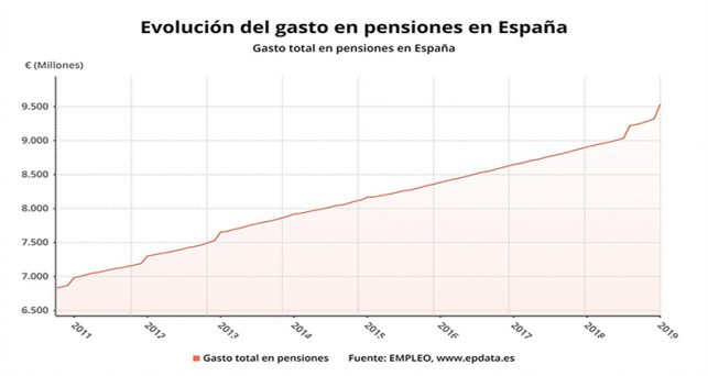 gasto-pensiones-aumenta-enero-cifra-record-9535-millones