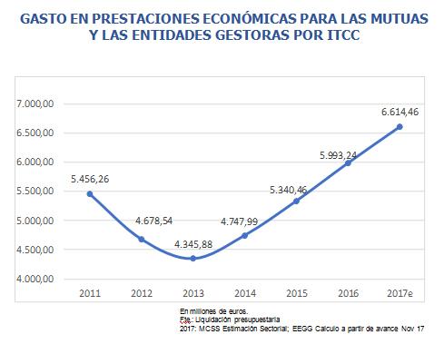 gasto-prestaciones-economicas-mutuas-entidades-gestoras-itcc
