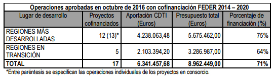 grafico-cdti-financiacion2