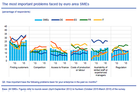 grafico-financiacion-pyme-credito-2016