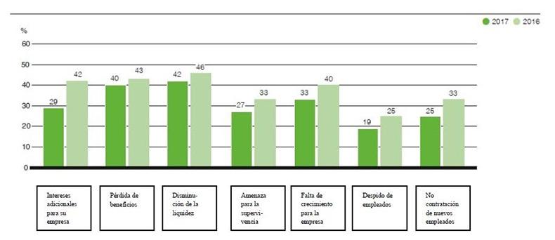 grafico-pagos-empresas-europa