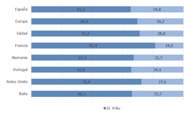 grafico-porcentaje-trabajadores-apoyados-empresa