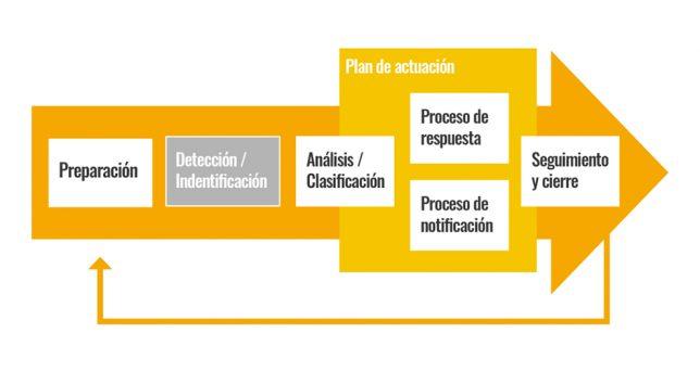 guia-gestion-notificacion-brechas-seguridad