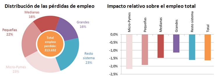 impacto-covid19-empleo