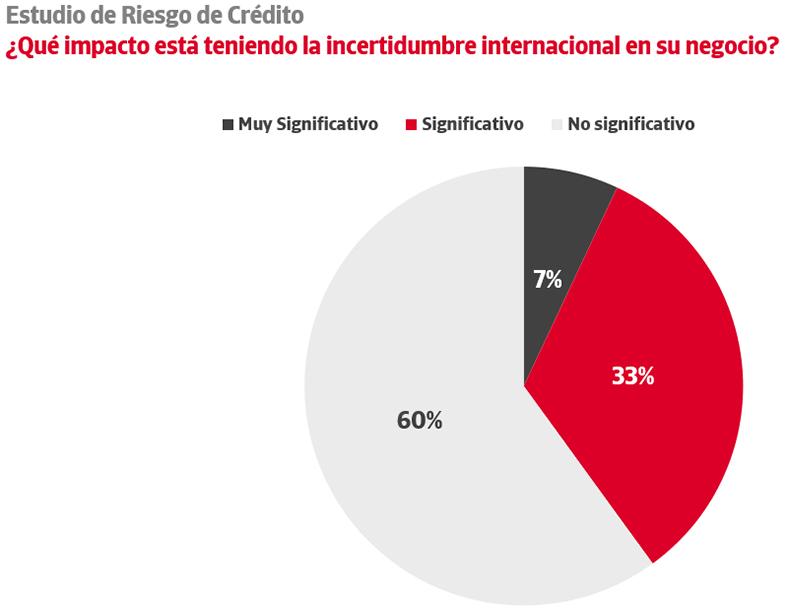impacto-incertidumbre-internacional
