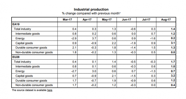 industrial-production-up-in-euro-area