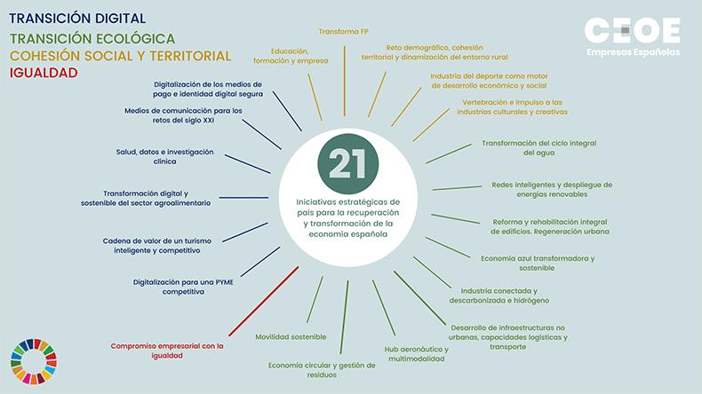 infografia-21-proyectos-ceoe