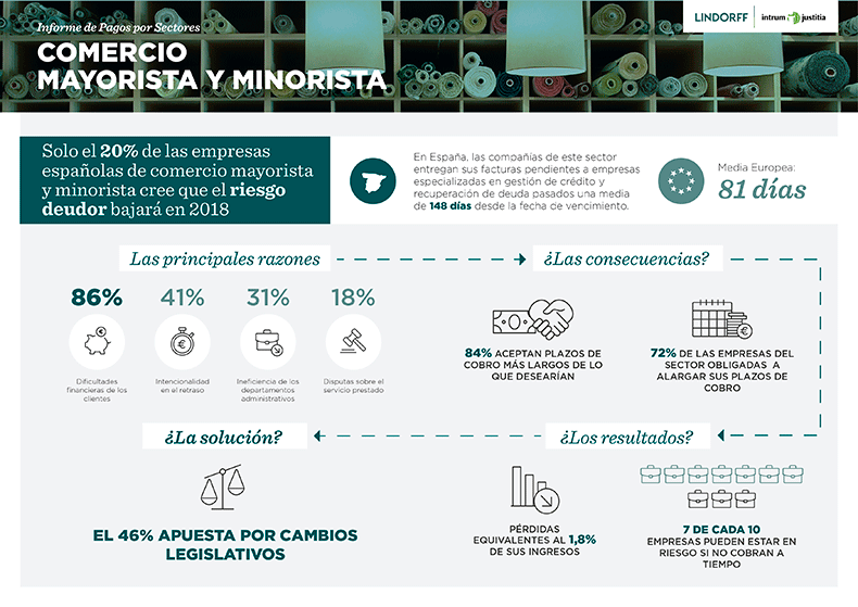 infografia-pagos-comercio-mayorista-comercio-minorista