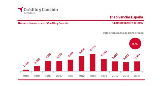 insolvencias-judiciales-crecen-2017