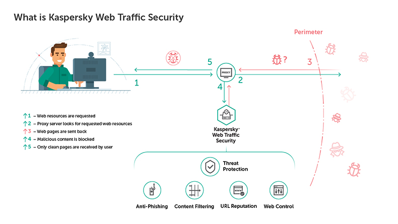 kaspersky-web-traffic-security