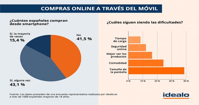 los-espanoles-utiliza-movil-compras-online