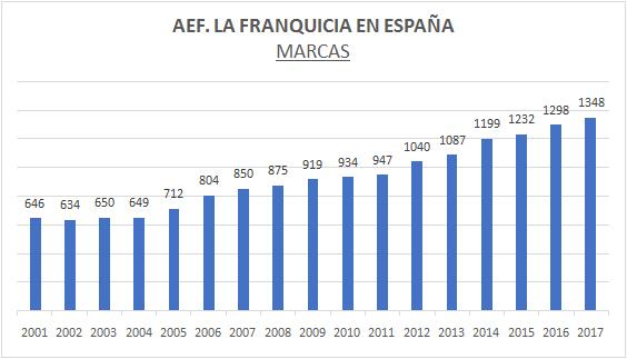marcas-franquicias-espana-aef