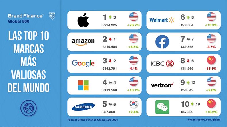 marcas-mas-valiosas-mundo-2020