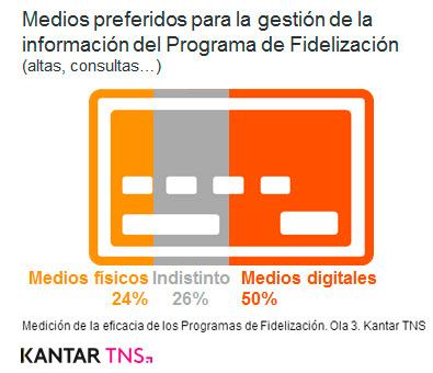 medios-gestion-programas-fidelizacion
