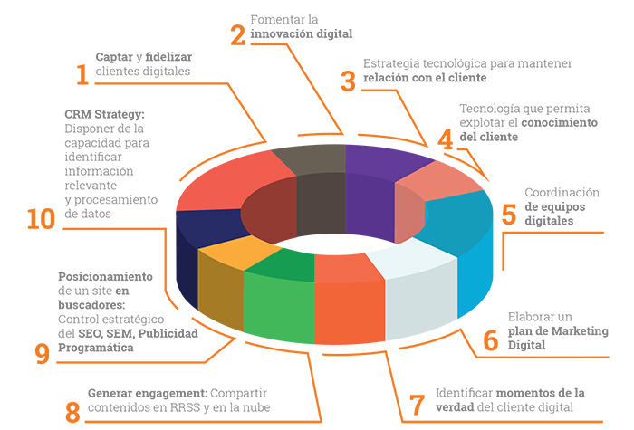 necesidades-digitales-empresas-infografia