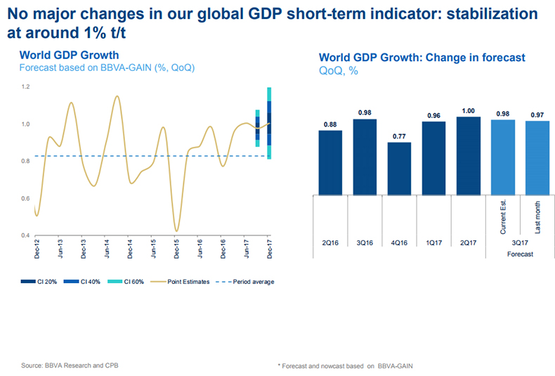 no-major-changes-in-our-global-gdp-short-term-indicator-bbva-research
