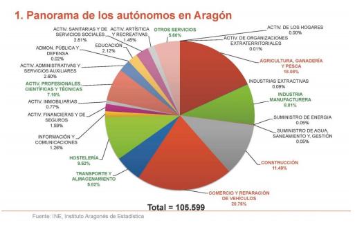 panorama-autonomos-aragon