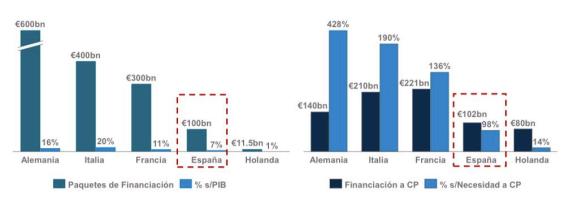 paquetes-financiacion-empresas-paises-covid19