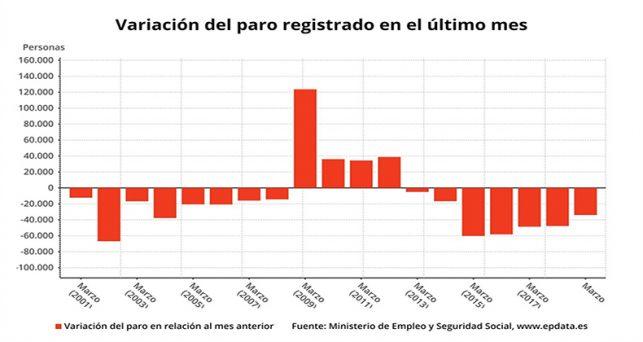 paro-baja-33956-personas-marzo-menor-descenso-este-mes-desde-2014