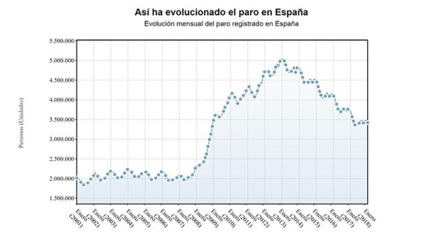 paro-baja-marzo-47697-personas-gracias-servicios-suma-seis-meses-descensos