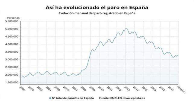 paro-sube-3279-personas-febrero-peor-registro-este-mes-desde-2013