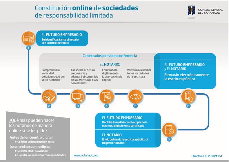 pasos-crear-empresa-online