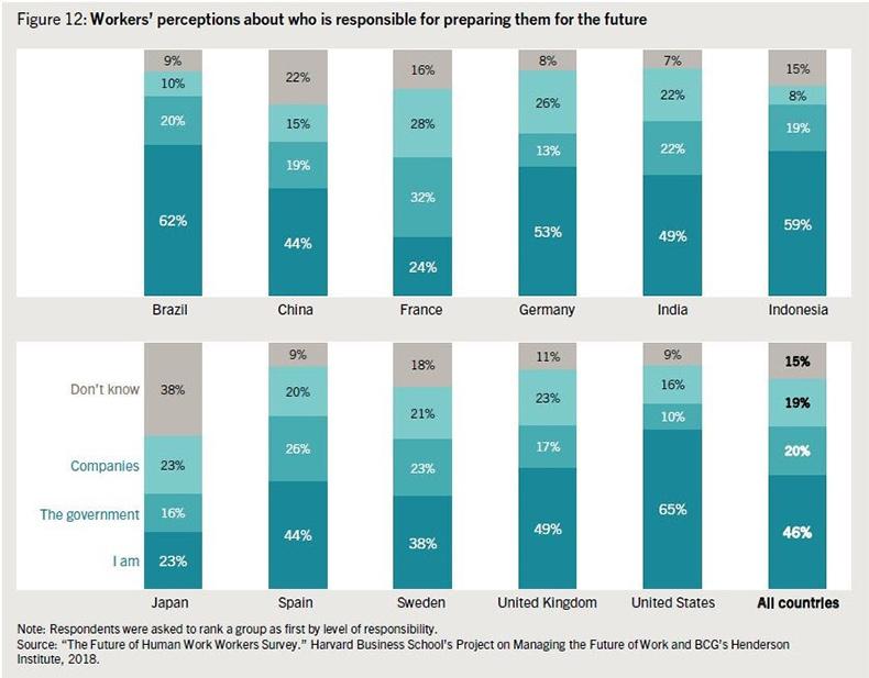 percepcion-empleados-quien-es-responsable-futuro