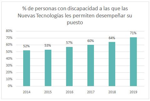 personas-discapacidad-nuevas-tecnologias