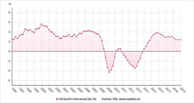 pib-acelera-ritmo-crece-un-07-marzo-24-anual-impulsado-inversion